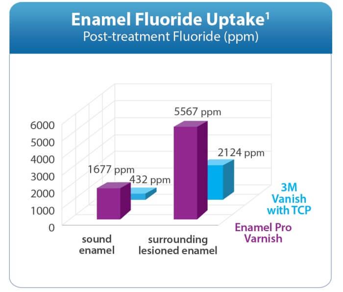 Enamel Fluoride Uptake Premier
