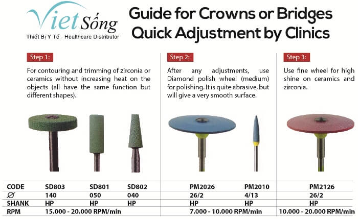 okoDENT Guide for Crowns and Bridges